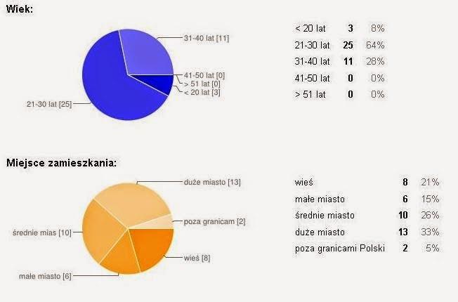 ankieta-wyniki1