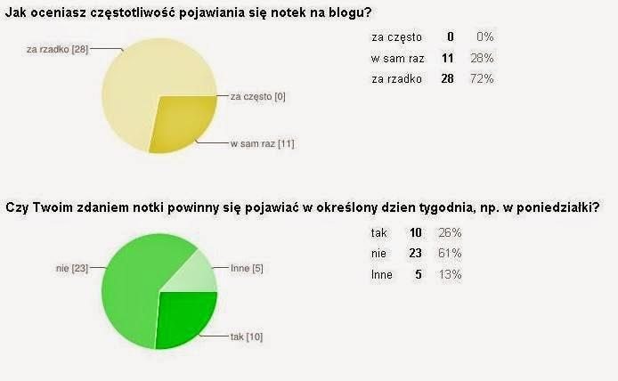 ankieta-wyniki4